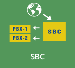 SBC Solution